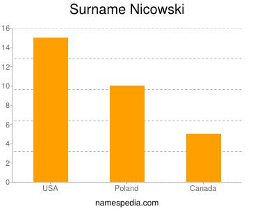 Surname Nicowski