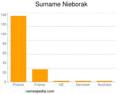 Surname Nieborak