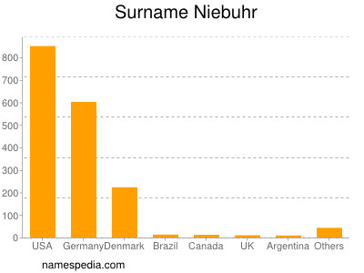 Surname Niebuhr