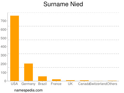 Surname Nied