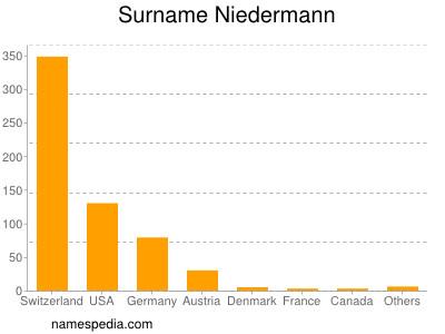 Surname Niedermann