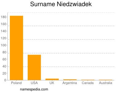 Surname Niedzwiadek
