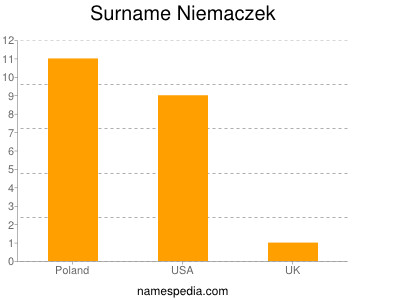 Surname Niemaczek