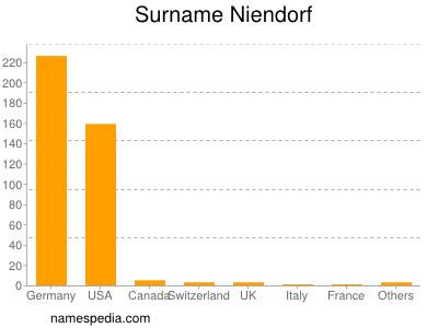 Surname Niendorf