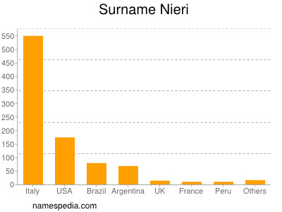 Surname Nieri