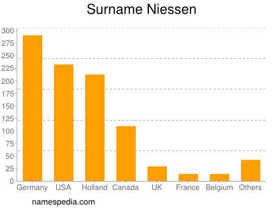 Surname Niessen