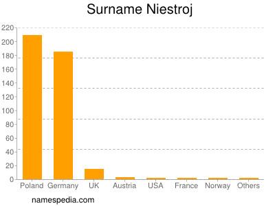Surname Niestroj