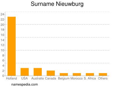 Surname Nieuwburg