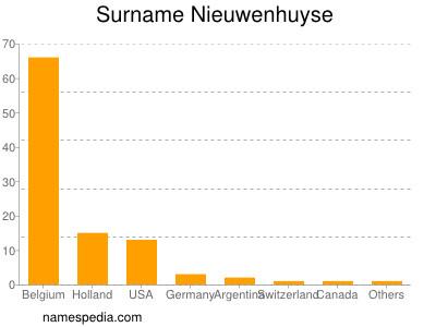 Surname Nieuwenhuyse