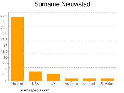 Surname Nieuwstad