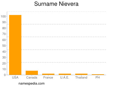 Surname Nievera