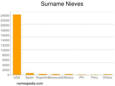 Surname Nieves