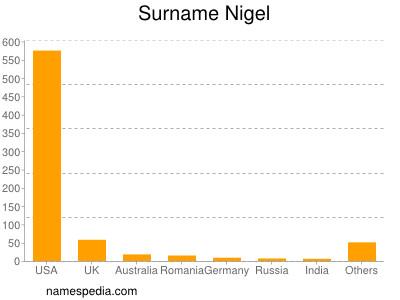 Surname Nigel
