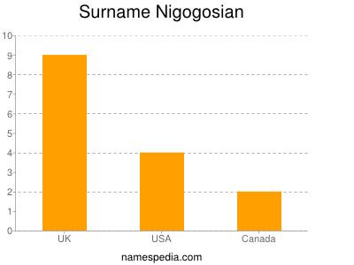 Surname Nigogosian