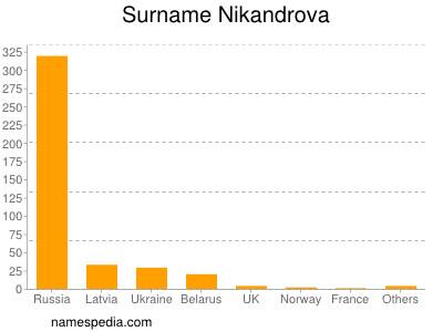 Surname Nikandrova
