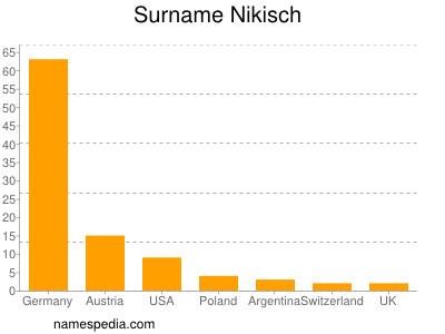 Surname Nikisch