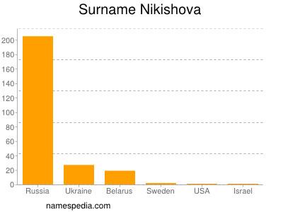 Surname Nikishova