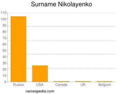 Surname Nikolayenko