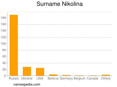Surname Nikolina