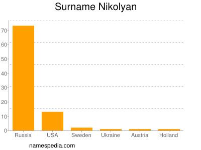 Surname Nikolyan