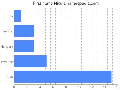 Given name Nikula