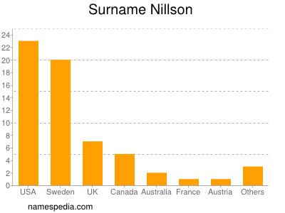Surname Nillson