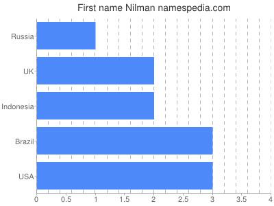 Given name Nilman