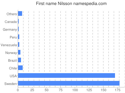 Given name Nilsson
