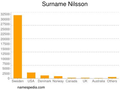 Surname Nilsson