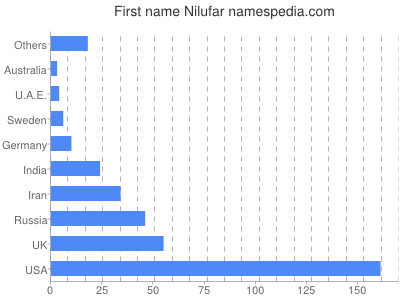 Given name Nilufar