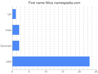 Given name Nilus