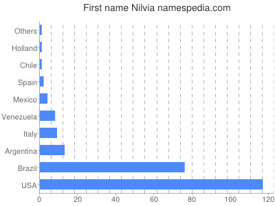 Given name Nilvia