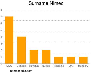 Surname Nimec