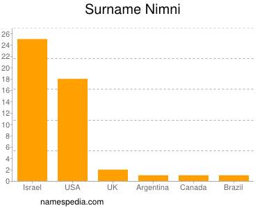Surname Nimni