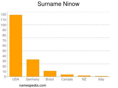 Surname Ninow