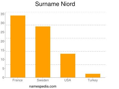Surname Niord