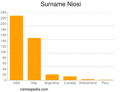 Surname Niosi