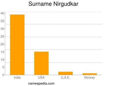 Surname Nirgudkar