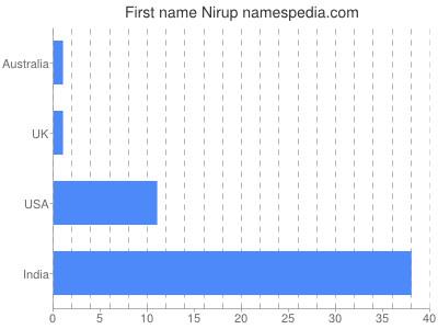 Given name Nirup