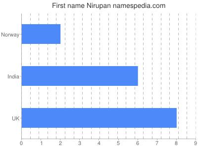 Given name Nirupan