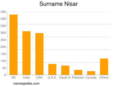 Surname Nisar