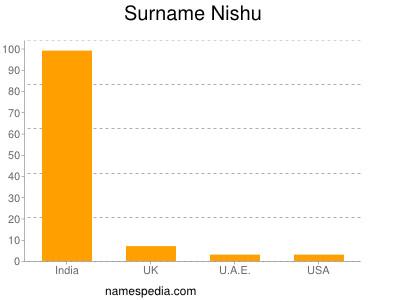 Surname Nishu