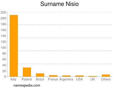 Surname Nisio