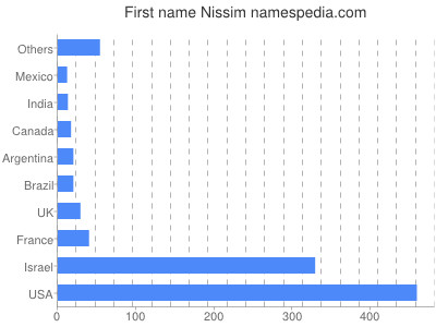 Given name Nissim
