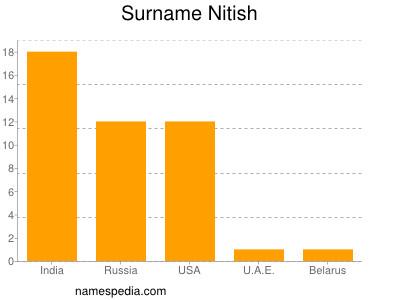 Surname Nitish