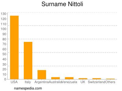 Surname Nittoli