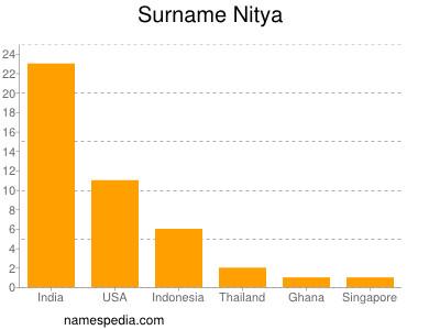 Surname Nitya