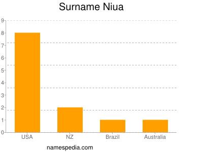 Surname Niua