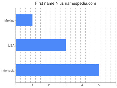 Given name Nius