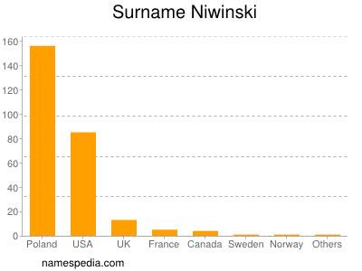 Surname Niwinski